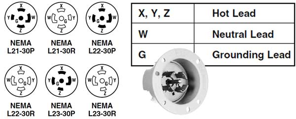 3 phase outlets and plugs have locking blades 3-phase terminals are marked  x-y-z-g or x-y-z-w-g  hot hot hot neutral ground if device is marked x y n  g,