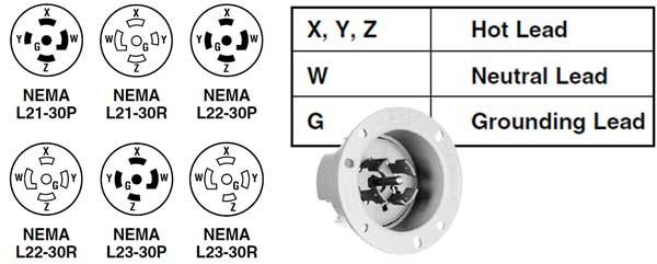 3-phase wiring