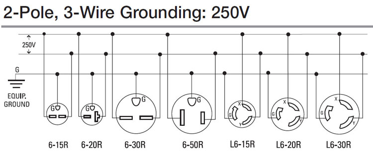 How to wire outlets 4 750 how to wire 240 volt outlets and plugs 20a 250v receptacle wiring diagram at gsmx.co