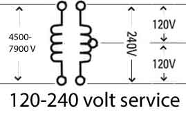 single-phase  residential homes in us do not have 208 volt  residential  services have 1 transformer  inside the transformer are two coils  represented by