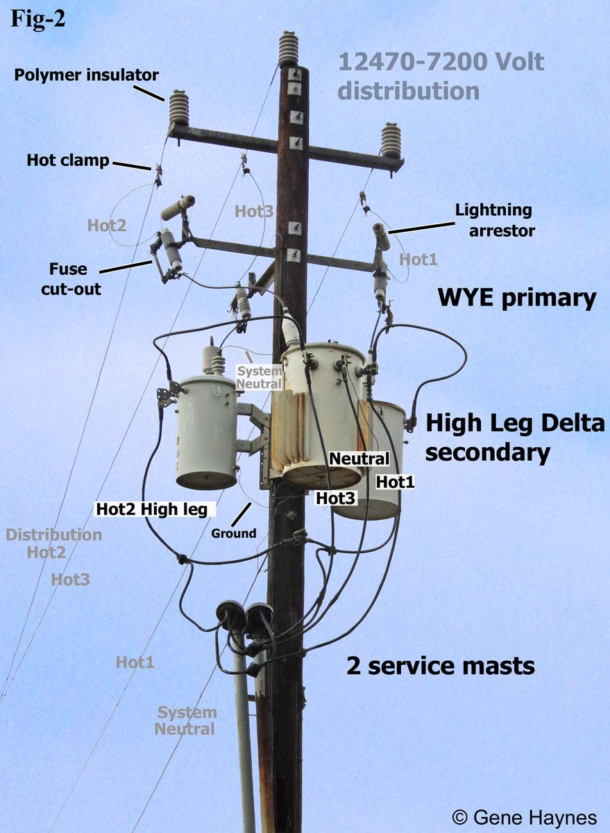 What Is High Leg Delta