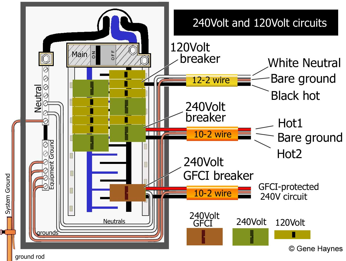Larger image, How to wire 2-pole 240Volt GFCI circuit breaker. Illustration  shows 2-pole 208-240Volt GFCI. The ordinary 240Volt breaker does not have  white ...