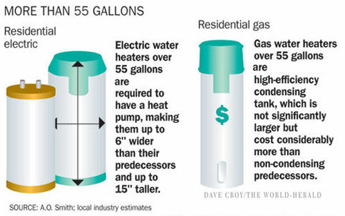 Energy standards