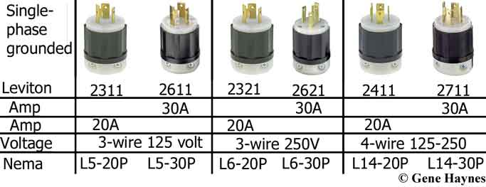 Locking devices 333 how to wire 240 volt outlets and plugs 220 Single Phase Wiring Diagram at highcare.asia