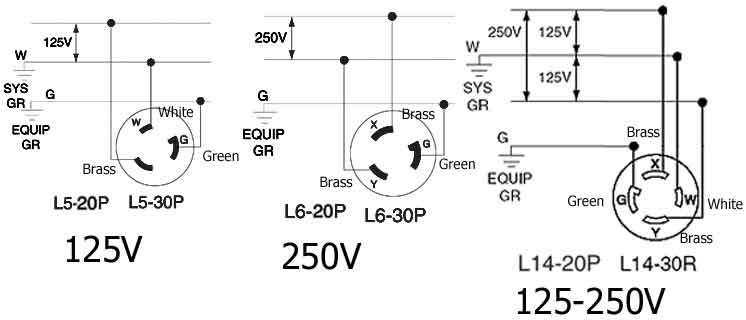 how to wire 240 volt outlets and plugs locking plug wiring diagrams