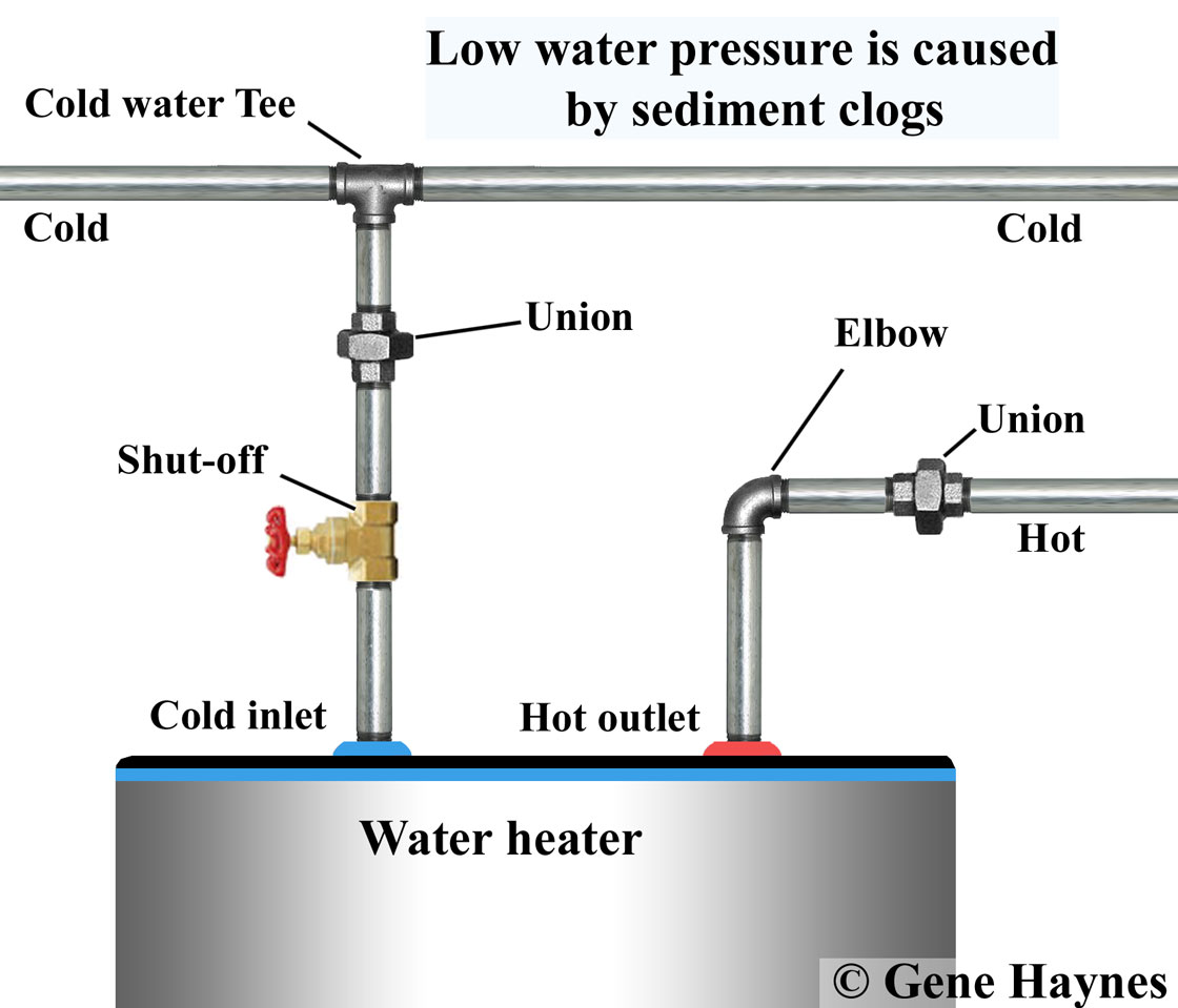 Low hot water pressure
