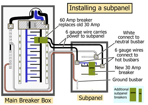 Install electric subpanel