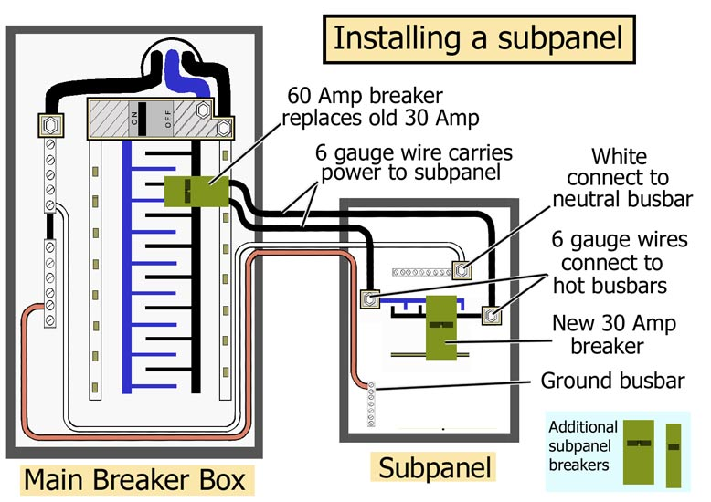 Main subpanel 550 how to replace circuit breaker 50 amp gfci breaker wiring diagram at alyssarenee.co