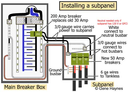 Install subpanel for Tankless electric