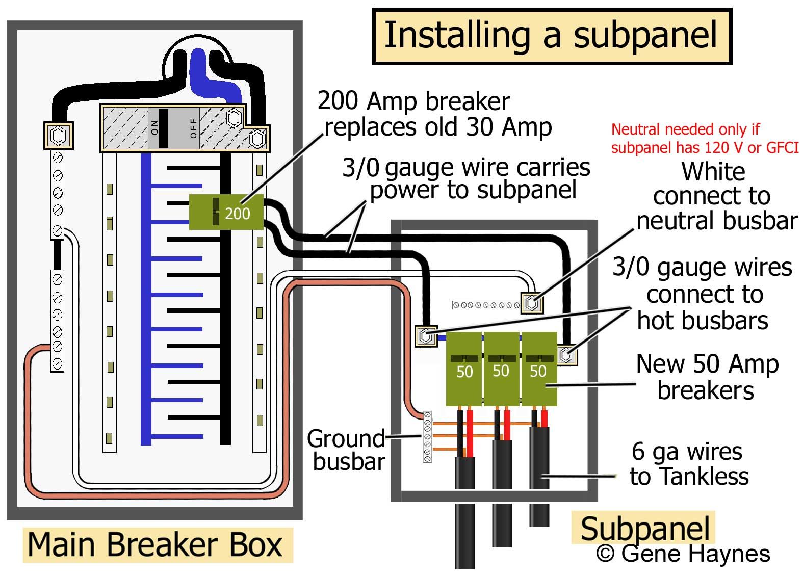 How to install a subpanel how to install main lug 150 amp breaker uses 20 wire neutral wire needed only if subpanel has 120volt breakers or gfci ground wire required for all installations greentooth Image collections