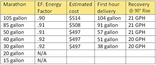 Marathon energy cost