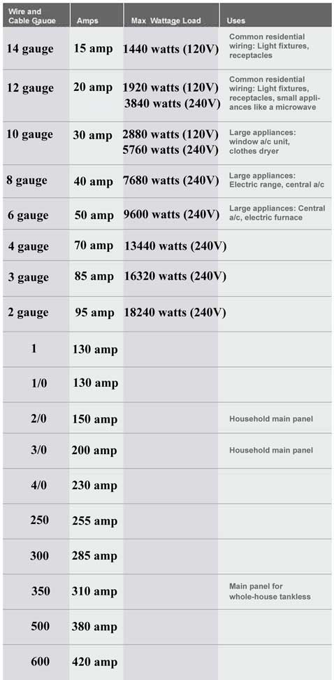 Color code for residential wire how to match wire size and circuit maximum wattage for household nm b and du f wires greentooth Image collections