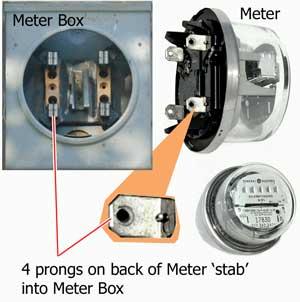 Meter and meter box