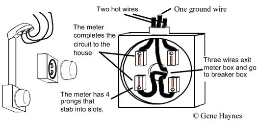Meter and meter box 3 understanding how 240volt circuit works wiring from meter to breaker box at bayanpartner.co
