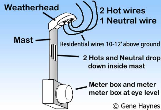 Meter box and weatherhead
