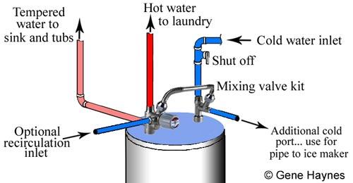 Mixing valve kit