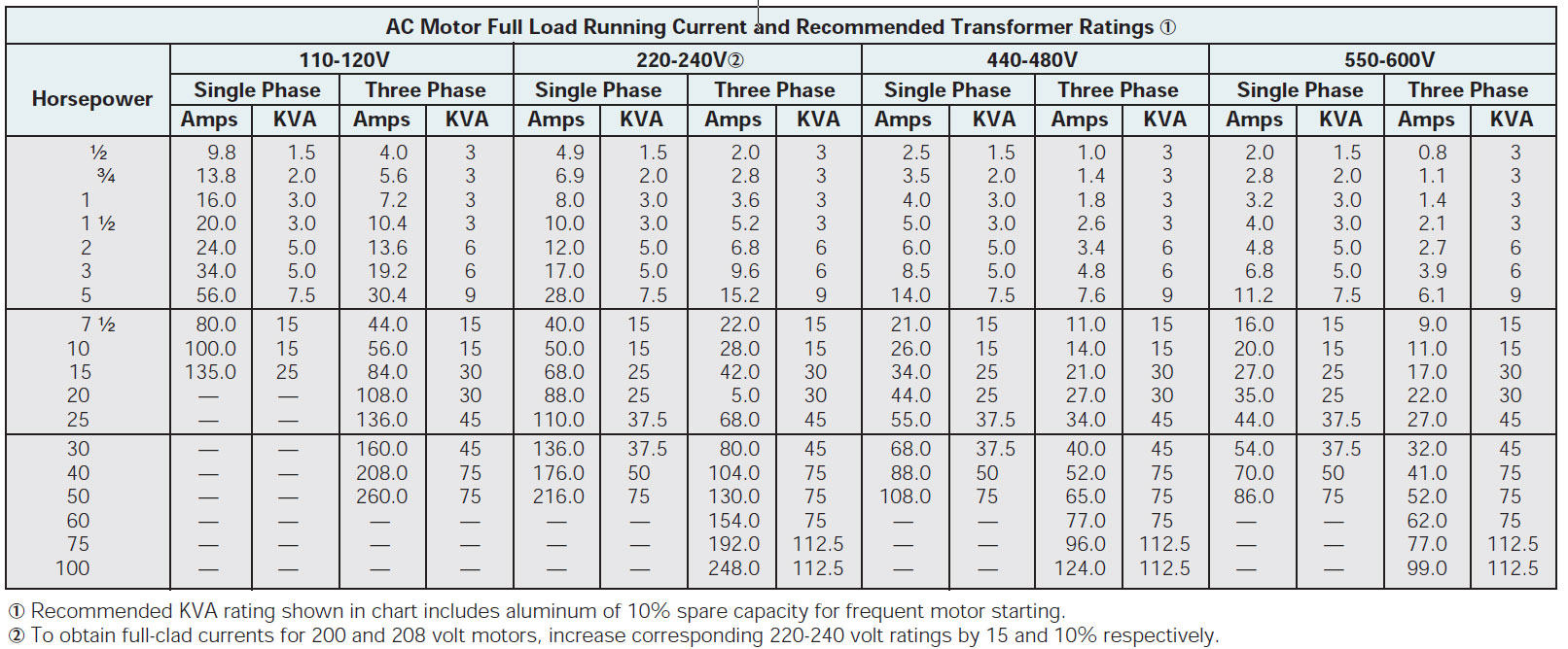 Motor load amp chart how to wire 3 phase Old Electrical Fuse Boxes at cos-gaming.co