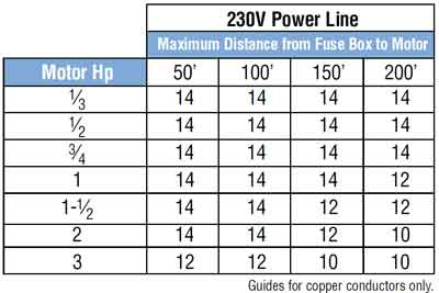 Color code for residential wire how to match wire size and horsepower wire size distance motor horsepower and wire size for 115volt and 240v horsepower watts 746 resource how to wire subpanel keyboard keysfo Images