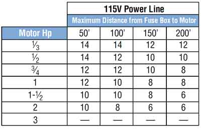 Motor rating and cable size chart impremedia horsepower wire size distance motor horsepower and wire size for 115volt and 240v greentooth Images