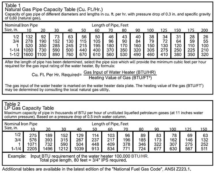 Propane To Natural Gas Orifice Conversion Chart Solidaphikworks