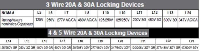 Nema locking devices