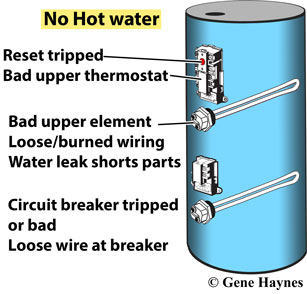 how to troubleshoot electric water heater no hot water