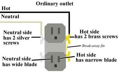 How to wire outlet