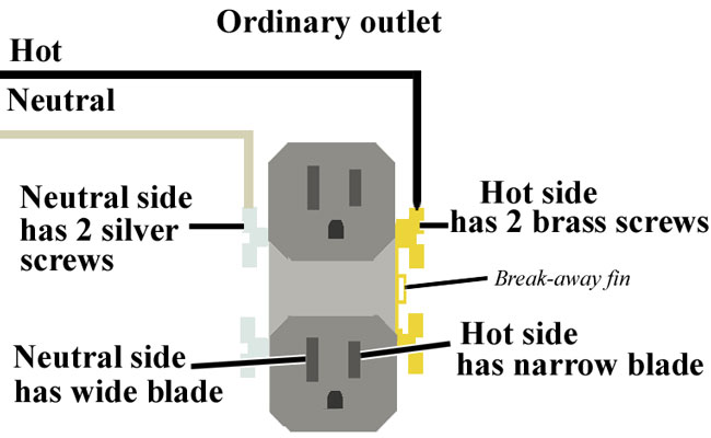 Outlet wiring 400 how to install and troubleshoot gfci GFCI Outlet Wiring Diagram with 3 Wires at cos-gaming.co