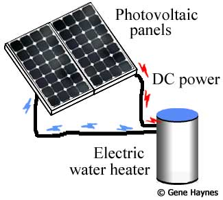 Photovoltaic water heater