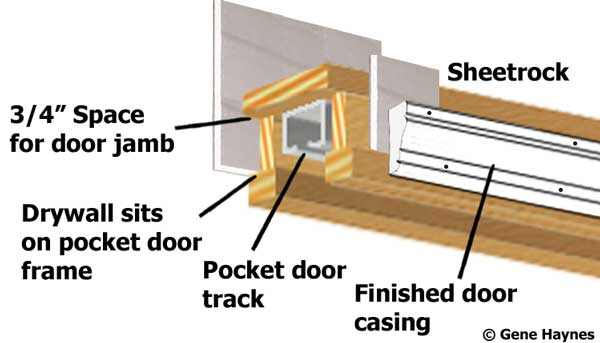 How to install drywall on pocket door