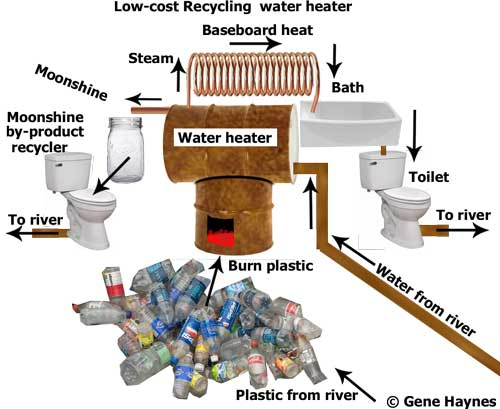 Recycled water heater