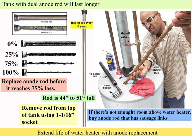 Replace anode rod