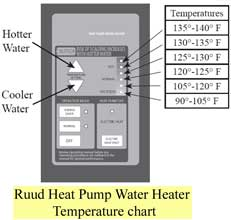 Ruud Gas Water Heater - 10 results like the Rheem Ruud ,480 Commercial Gas Water Heater 75 Gal, Ruud/rheem Nat Gas Tankless Water Heater Rutg-53xn, RHEEM ME85-18-G 85