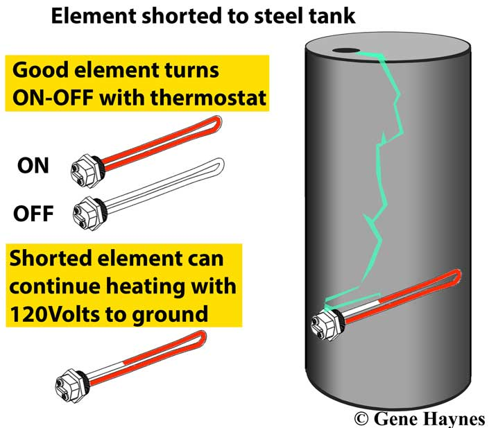 element shorted to ground across steel tank  what happens: elements work on  either 120volt and 240volt - 240volt water heaters have 2 hot wires