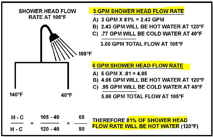 Shower head flow rate