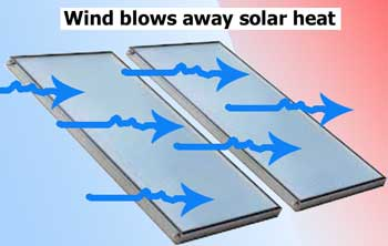 Wind blows away solar heat