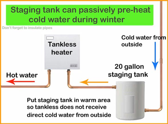 Staging tank