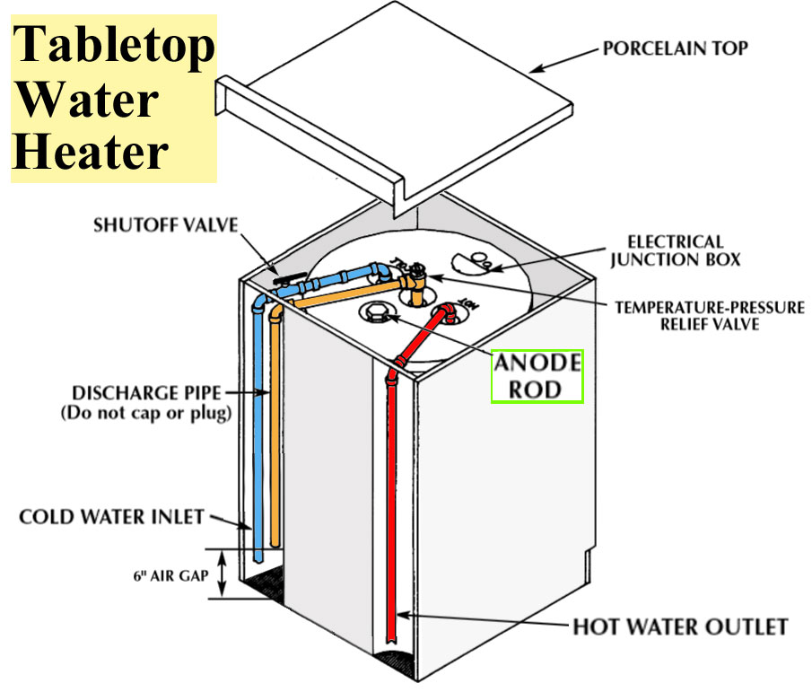 Superb Larger Image Tabletop Water Heater