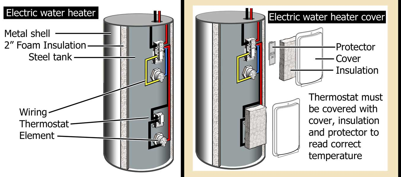Tank with insulation 2 600 how to troubleshoot electric water heater Rheem Thermostat Wiring at gsmportal.co