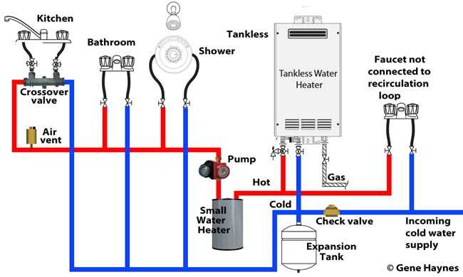 How to set up tankless recirculation system tankless recirculation system ccuart Images