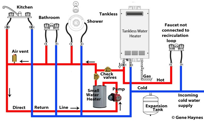 Tankless recirculation