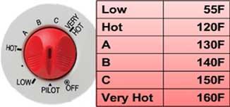 Adjust temperature on hot water heater: on