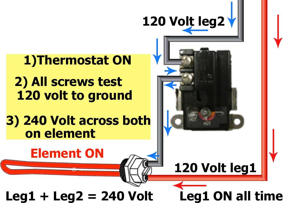 When water heater thermostat turns on the Black Hot leg2 ... both 120 volt  Hot legs come together. If there was no element present, the circuit would  short ...