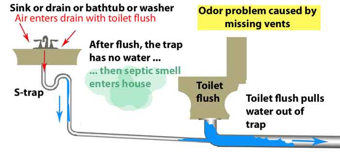 Toilet pulls water out of trap. Plumbing Vents