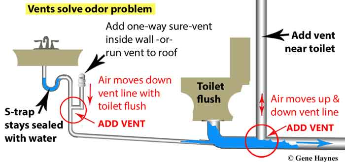 Add vent line to drain. Plumbing Vents