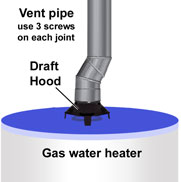 Gas water heater vent pipe