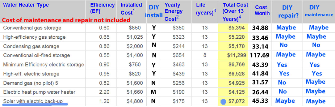 Exceptional Solar Water Heater Cost