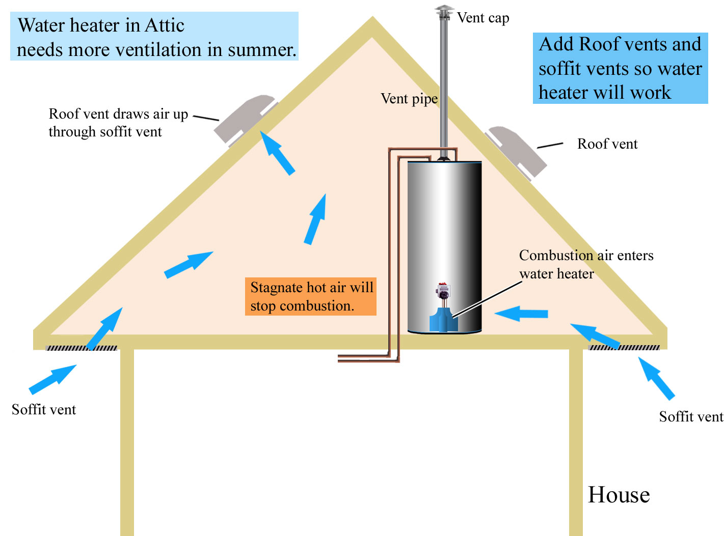 Hot water heater venting problems - Attic Ventilation Is Needed For Gas Water Heater Located In Attic Increase Ventilation To Water Heater