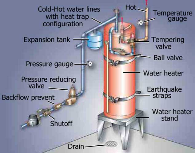 Replace anode or is it time for a new water heater The Tank