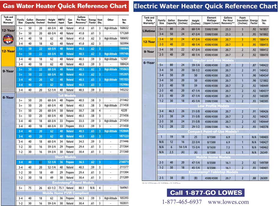 Water heater manufacturers water heater reference chart ccuart